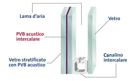 Vetrocamera